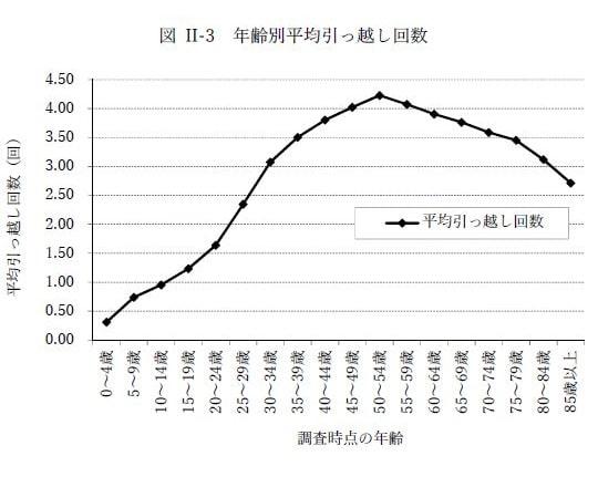 国立社会保障・人口問題研究所の人口移動調査